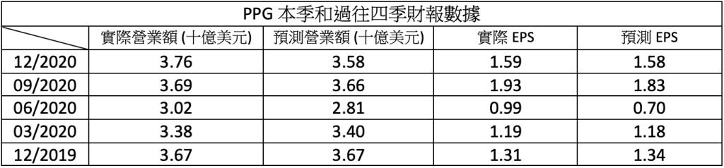 財報速讀 – PPG/ Seagate/ Forestar/ Bank Ozk 2