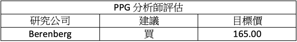 財報速讀 – PPG/ Seagate/ Forestar/ Bank Ozk 3