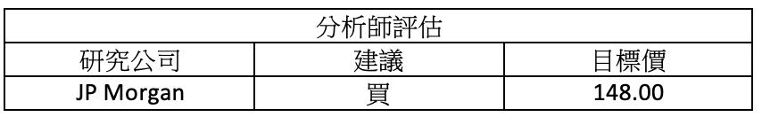 財報速讀 – RTX/ AXP/ DHI/ NEE/ NVS 6