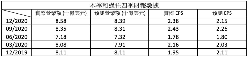 財報速讀 – JNJ/ MMM/ PLD/ LMT/ VZ 5