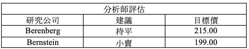 財報速讀 – BA/ ANTM/ GD/ NDAQ/ T 3