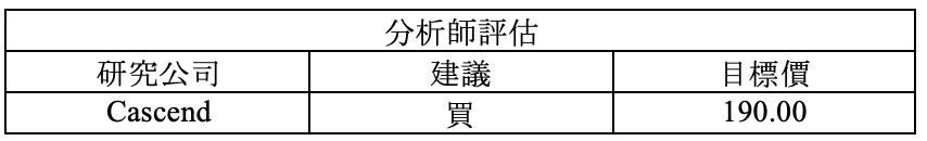 財報速讀 – MSFT/ AMD/ SBUX/ TXN/ FFIV 12