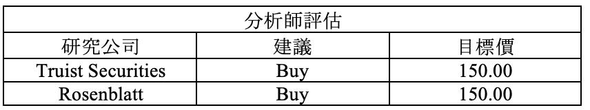 財報速讀 – TWTR/ CSCO/ LYFT/ AYX/ FISV 16