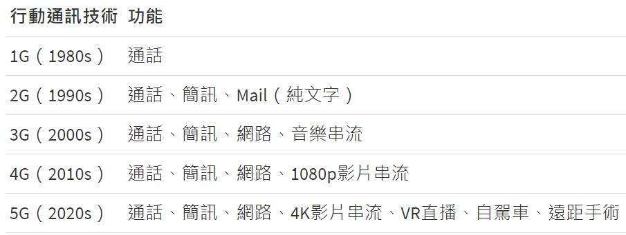 青菜聊聊台股 5G 產業 #11 1