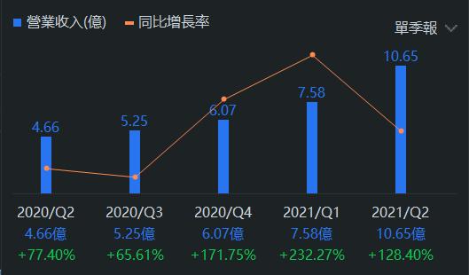 Peloton 營業收入變化 - (來源:FUTU)