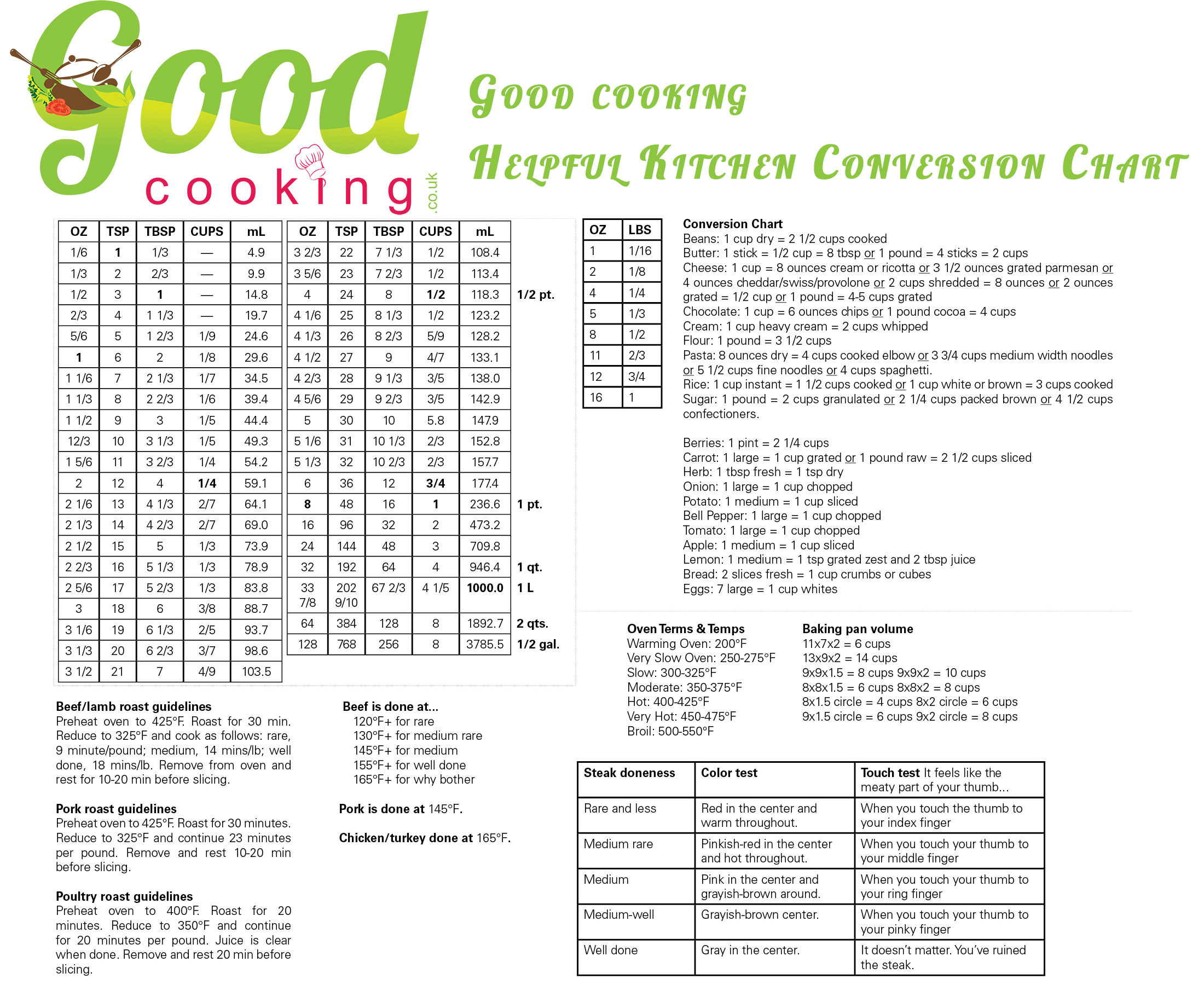 Good Cooking Kitchen Conversion Chart Good Cooking