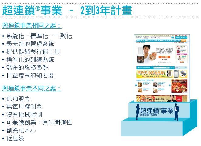 SHOP.COM X Market Taiwan 超連鎖店主賺錢的方式 四種角色 – 范大班Travis Blog