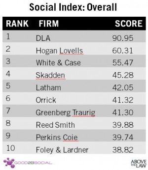 The Social Law Firm Index