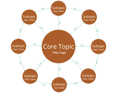 topic cluster and pillar page