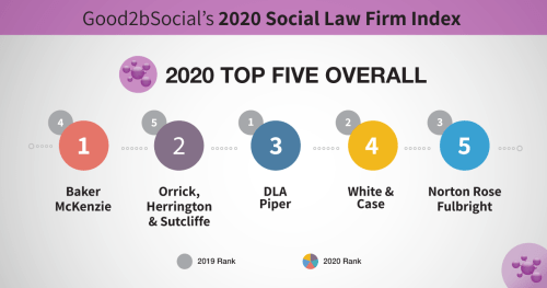 top 5 law firms