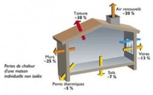 fuites thermique