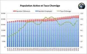 populationactive-tauxchmage