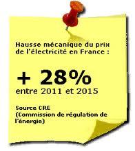 Hausse du prix du kWh electrique2