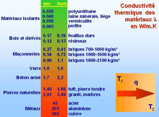 Conductivité thermique des matériaux