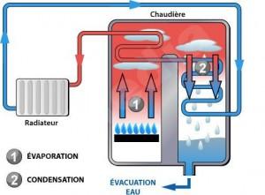 chaudiere à condensation 1