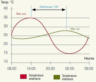 dephasage thermique
