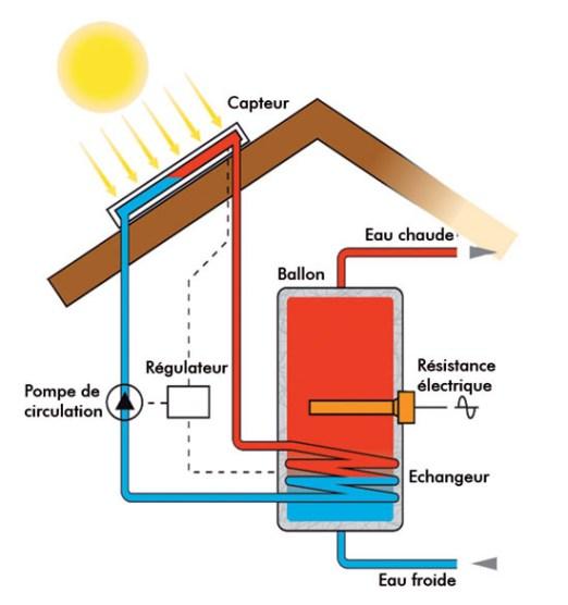 solaire-thermique2
