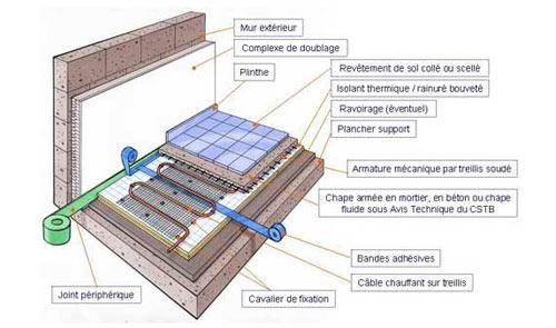 Chauffage par le sol fonctionnement for Plancher chauffant electrique renovation