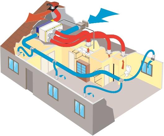 Renouveler L Air De Votre Logement La Vmc Installer Une Vmc Dans Un  Appartement Ancien.