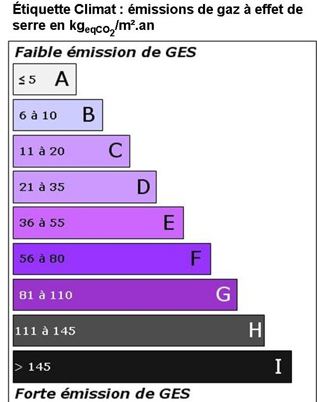 le diagnostic performance nergtique pas trs efficace - Comment Calculer Le Dpe D Une Maison
