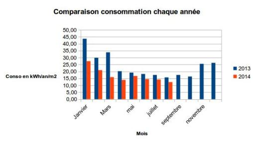 conso maison passive juilllet aout 2014-2