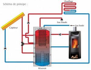 Schema-chauffage-solaire-bois