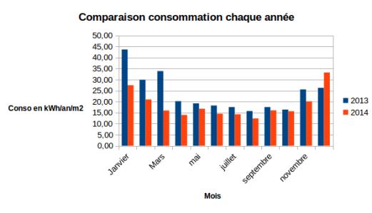 consommation maison passive 2013 et 2014