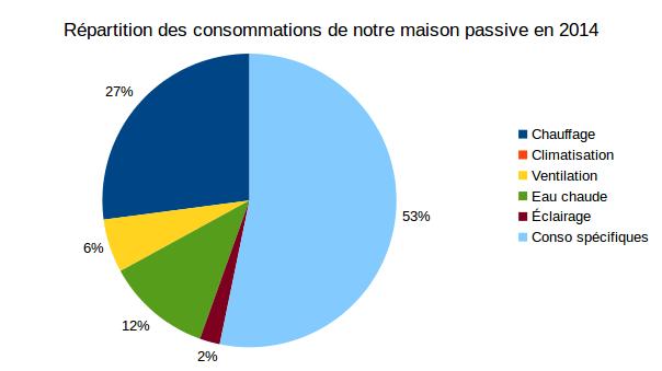 Répartitions Consommation Maison Passive 2014 2