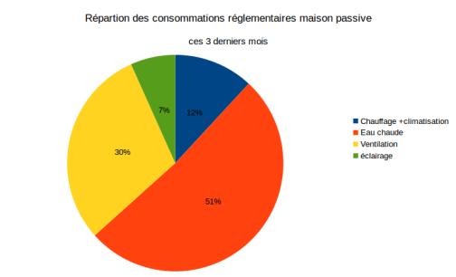 Répartition conso reglementaire ete 15 2015 09