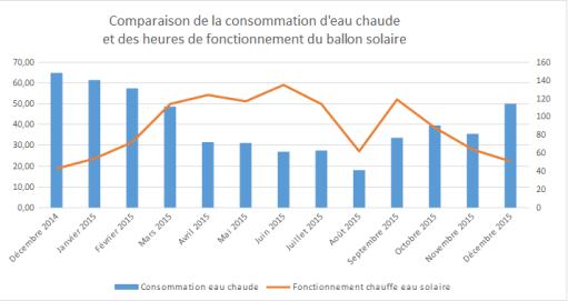 Consommation ESC Maison passive automne 2015