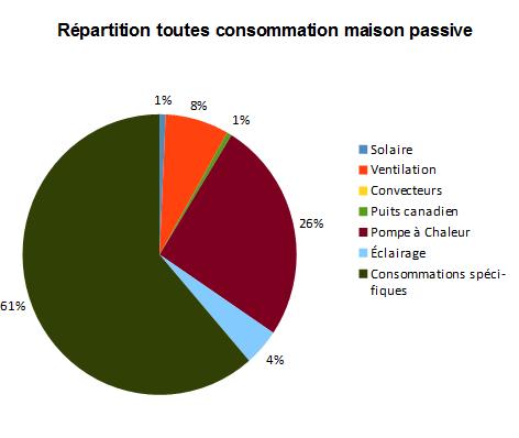 répartitions consommations maison passive automne 2015