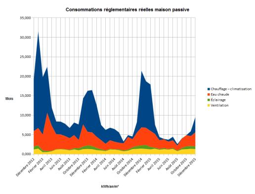 Consommations réglementaires maison passive automne 2015