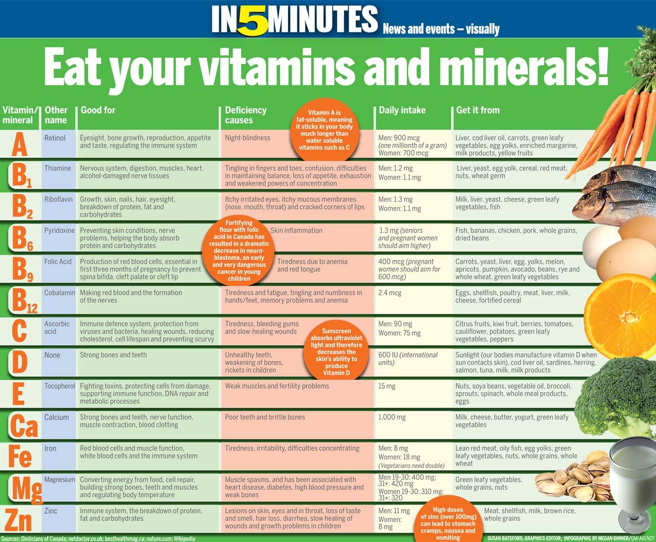 Veronica S Vitamins