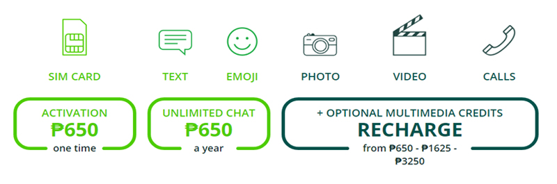Send unlimited messages using your favorite messaging apps with Chatsim   Good Guy Gadgets