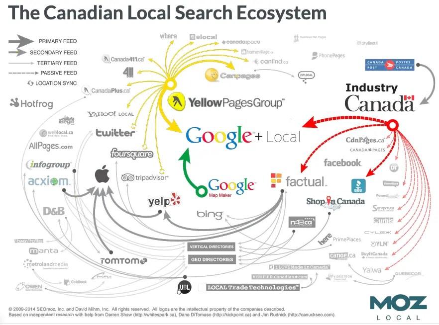 Local Search Ecosystem in Canada
