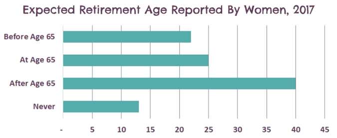 Age at which women want to retire
