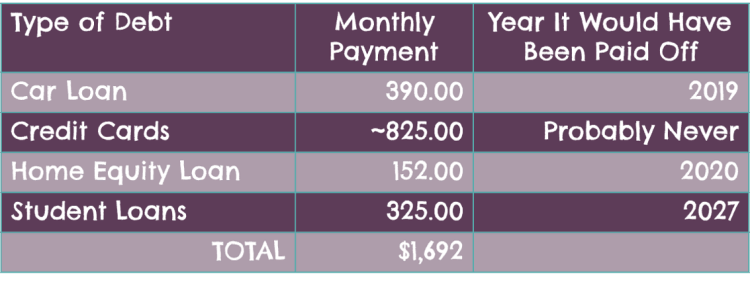 Chart listing monely debt payments