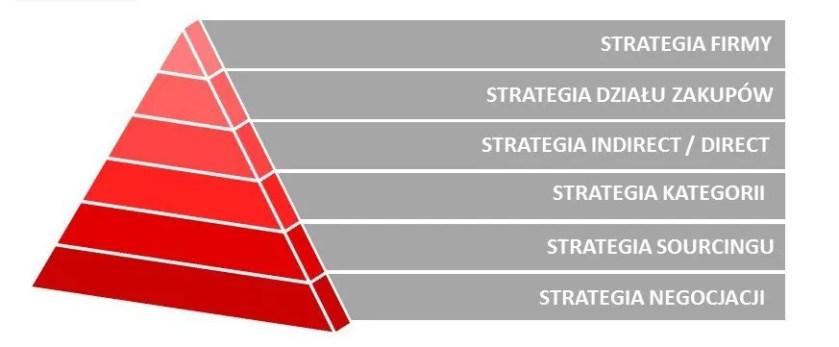startegia zakupowa zarzadzanie zakupami procurement szkolenia negocjacje zakupowe zarządzanie strategiczne