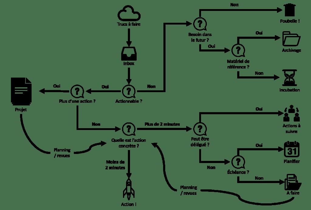 ProcessusGTD