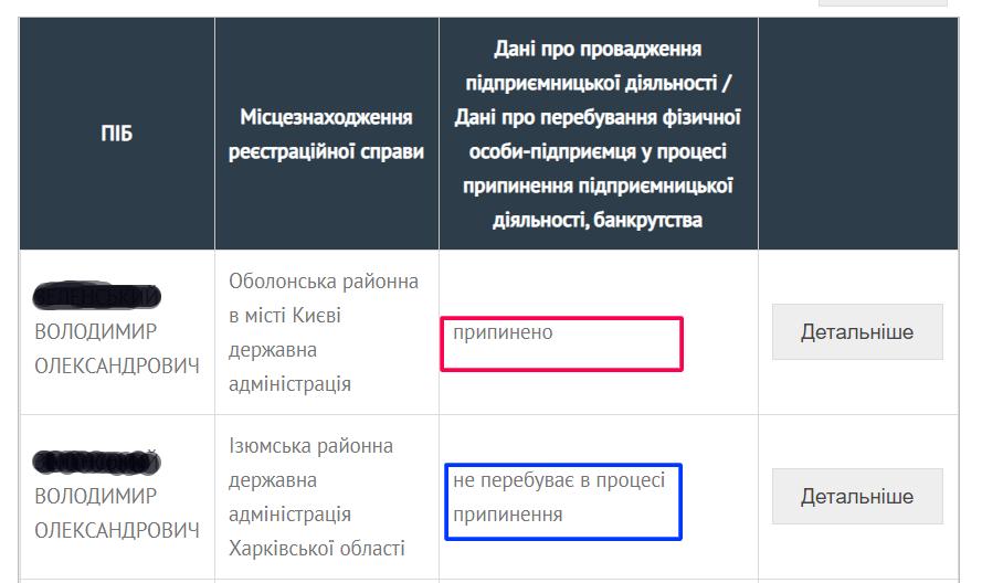 Как проверить закрытие ФОП в реестре