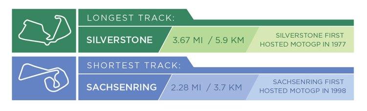 MOTOGP_2015_TrackStats_longshort