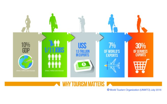 2017 International Year of Sustainable Tourism. Why tourism matters.