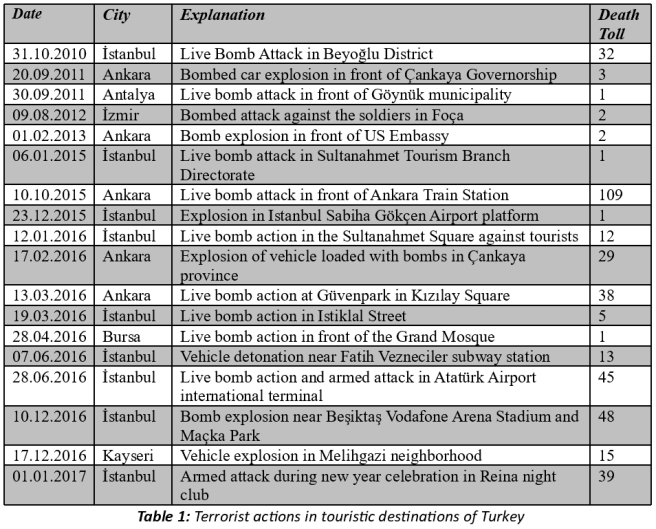 Turkish tourism and terrorism. Table 1