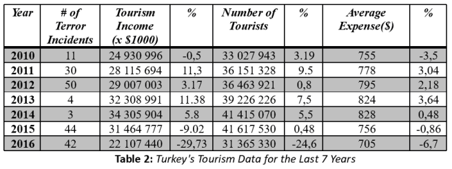 Terrorism and tourism in Turkey. Table 2.