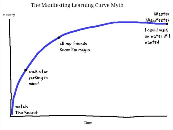 Manifesting Learning Curve Myth