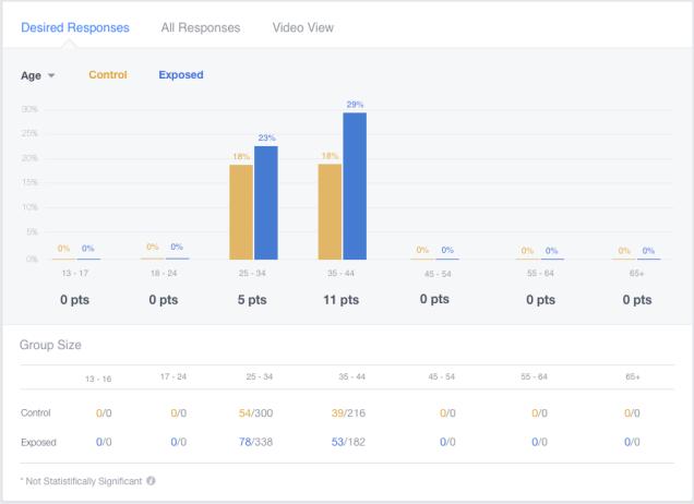 facebook-brand-lift-poll-result