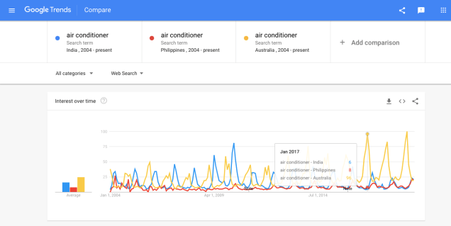 google-trends-seasonal-search