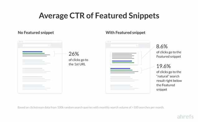 featured-snippets-ctr