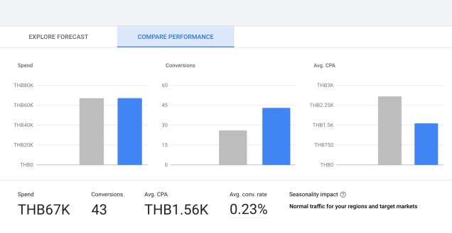 Performance-Planner-google-ads