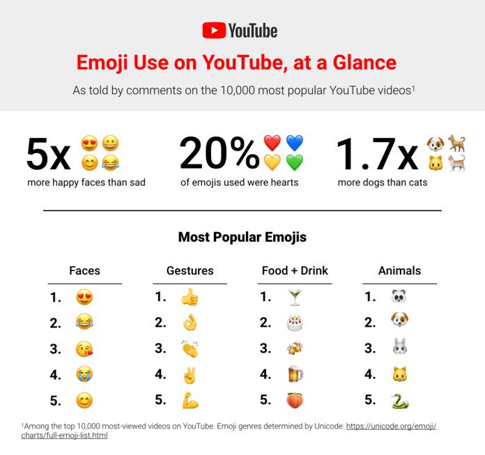 Dia Mundial do Emoji: Procure emojis na vida real e saiba quais são os mais usados 3